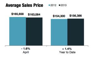 Average Sales Price Central Ohio