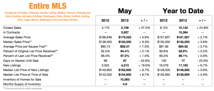 Central Ohio Housing Report for May 2013