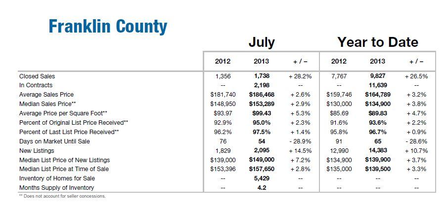 Franklin County Ohio Home Sales By Month