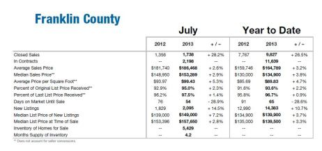 Franklin County July Housing Report