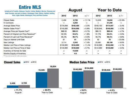 Columbus Housing Market August 2013